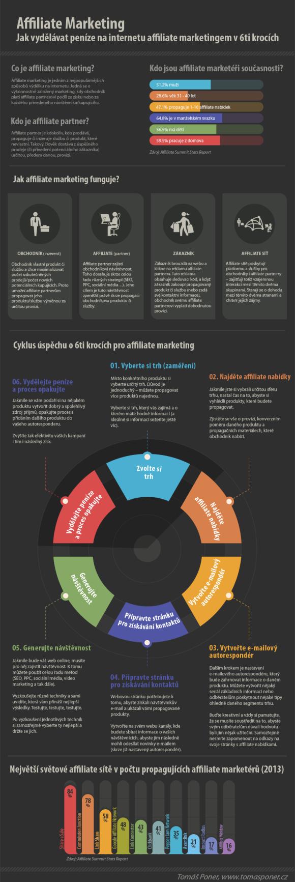 Affiliate marketing Jak vydelavat penize na internetu affiliate marketingem v 6ti krocich1 580x1733 Infografika: Jak vydělávat peníze na internetu affiliate marketingem v 6ti krocích