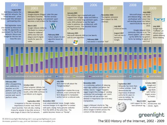 greenlight-history-of-seo-2002-2009